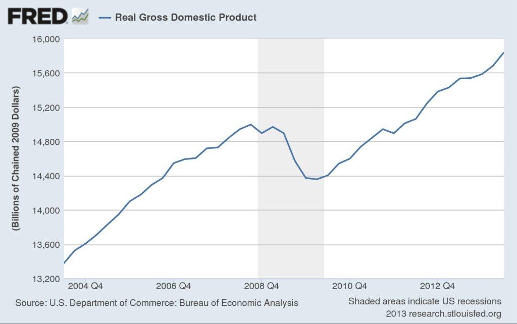 fredgraph_GDP