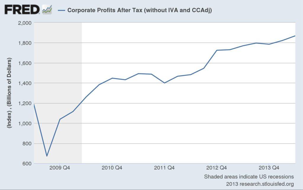 fredgraph_corp_profits