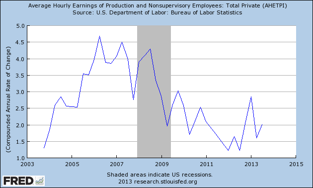 fredgraph_wages