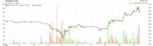 bitcoic_chart