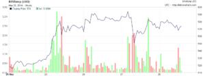 bitcoin_chart via BitcoinCharts.com