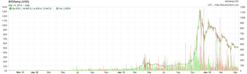bitcoin_charts