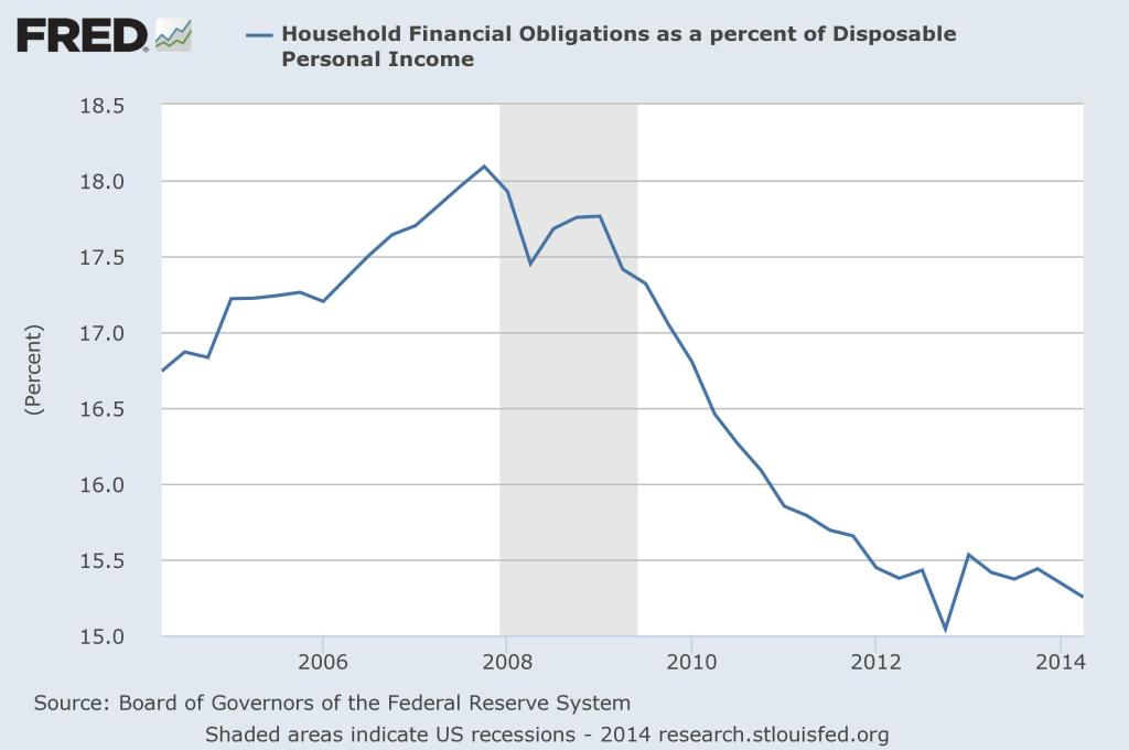 dispoable_income_debt