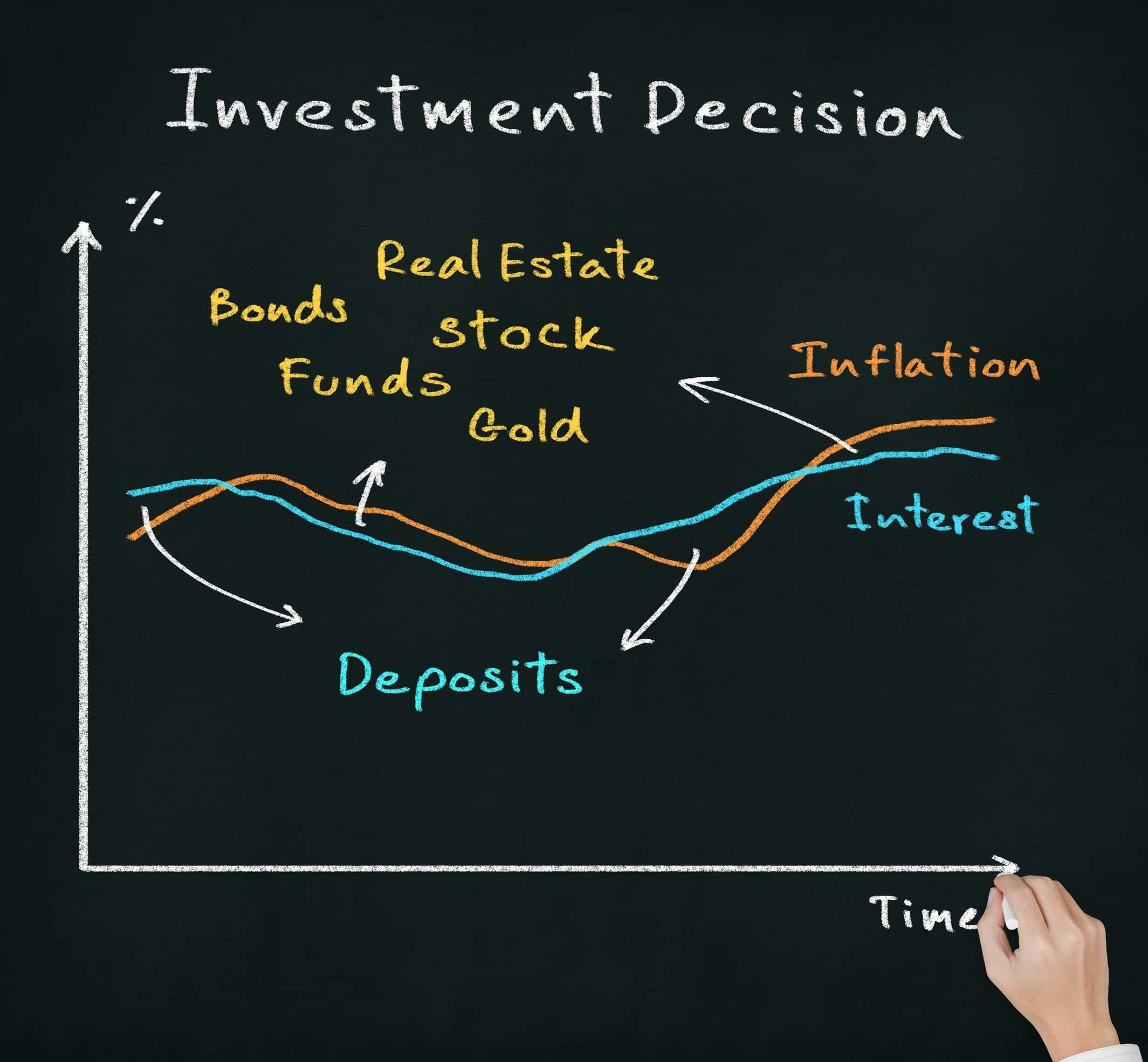 The Five Hardest Financial Choices You'll Ever Make